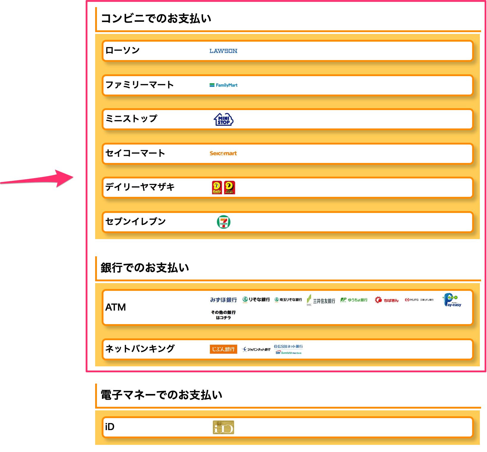 Amazonチャージ支払い方法の案内
