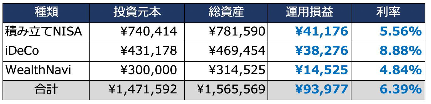 積立投資の運用成績